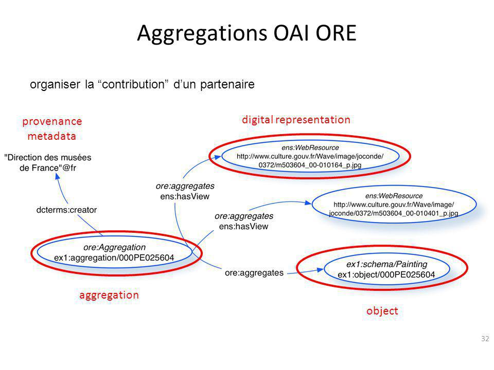 "Aggregations OAI ORE 32 aggregation digital representation object provenance metadata organiser la ""contribution"" d'un partenaire"