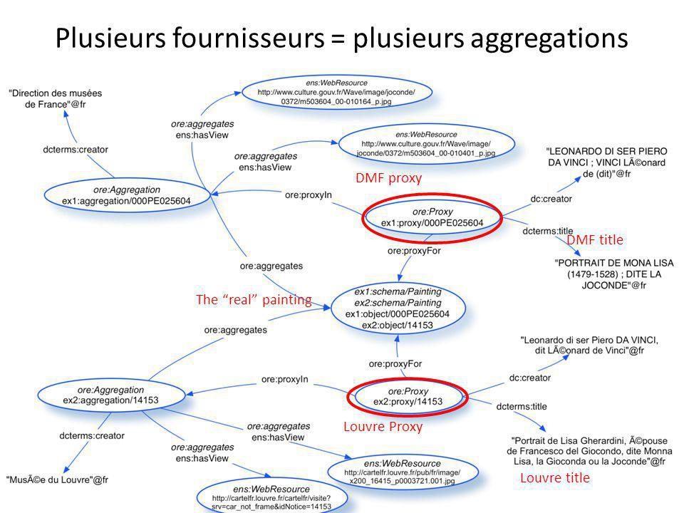 "Plusieurs fournisseurs = plusieurs aggregations 34 DMF proxy Louvre Proxy Louvre title DMF title The ""real"" painting"