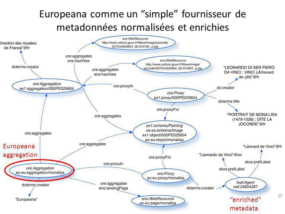 """Europeana comme un """"simple"""" fournisseur de metadonnées normalisées et enrichies 35 Europeana aggregation """"enriched"""" metadata"""