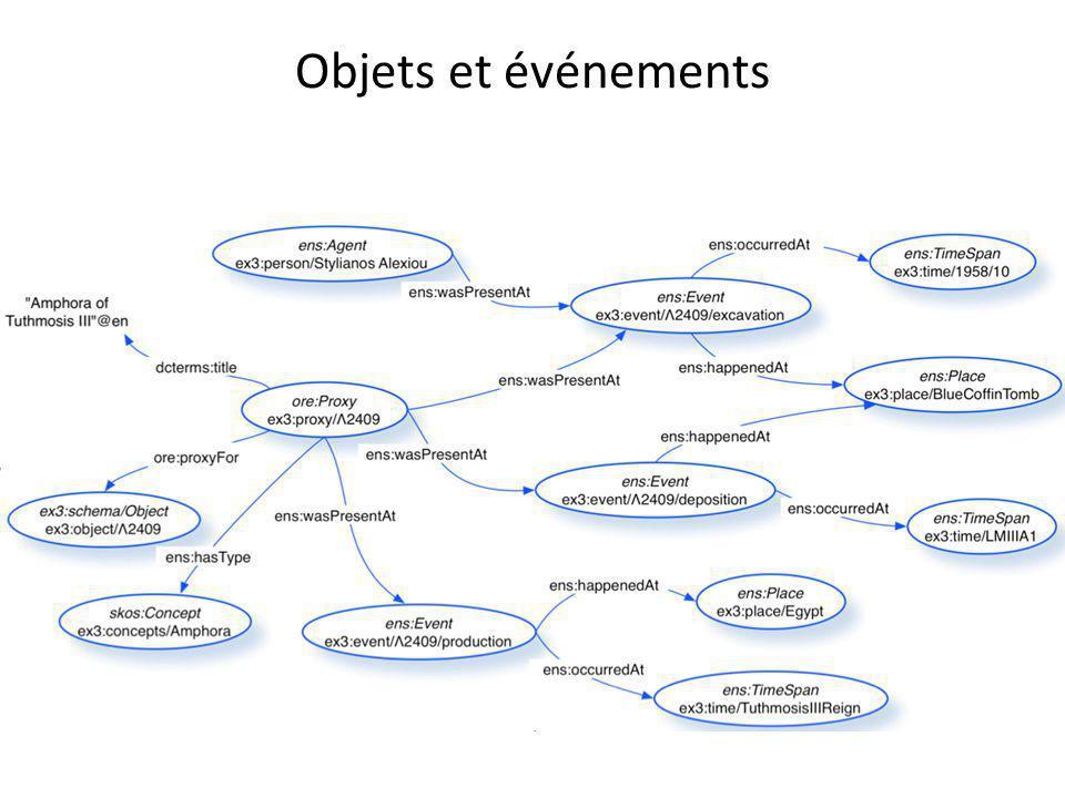 Objets et événements