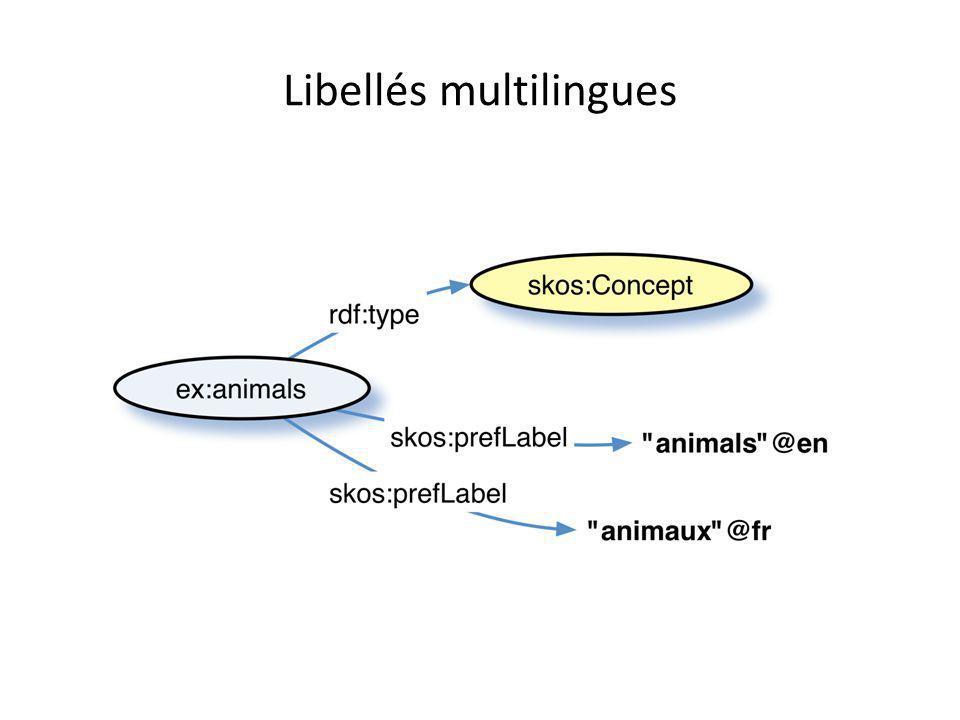 Libellés multilingues