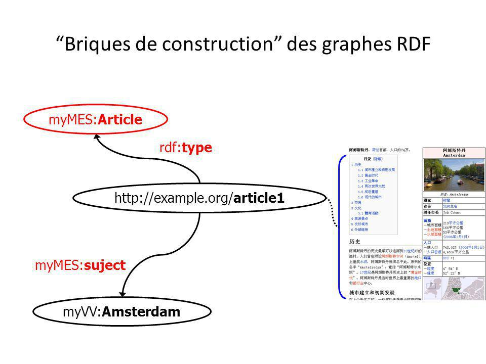 """Briques de construction"" des graphes RDF myMES:suject myVV:Amsterdam http://example.org/article1 myMES:Article rdf:type"