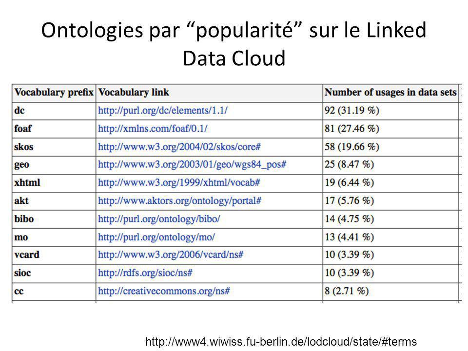 """Ontologies par """"popularité"""" sur le Linked Data Cloud http://www4.wiwiss.fu-berlin.de/lodcloud/state/#terms"""