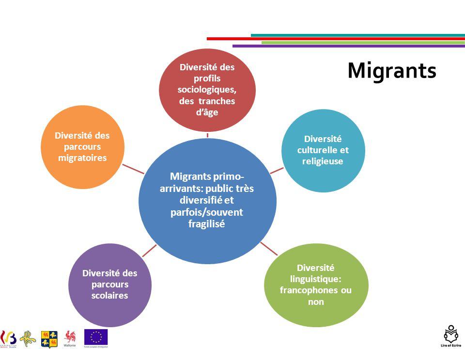 Migrants Migrants primo- arrivants: public très diversifié et parfois/souvent fragilisé Diversité des profils sociologiques, des tranches d'âge Divers