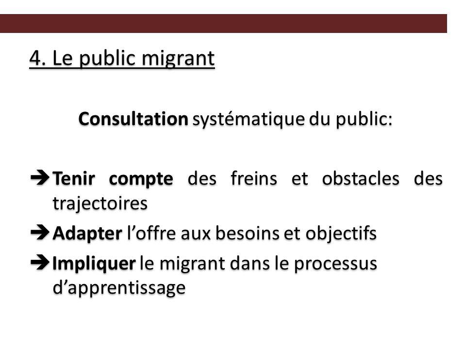 4. Le public migrant Consultation systématique du public:  Tenir compte des freins et obstacles des trajectoires  Adapter l'offre aux besoins et obj