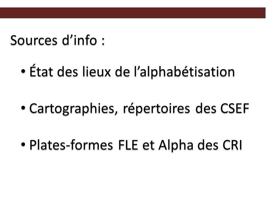 Sources d'info : État des lieux de l'alphabétisation État des lieux de l'alphabétisation Cartographies, répertoires des CSEF Cartographies, répertoires des CSEF Plates-formes FLE et Alpha des CRI Plates-formes FLE et Alpha des CRI