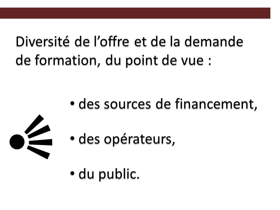 Diversité de l'offre et de la demande de formation, du point de vue : des sources de financement, des sources de financement, des opérateurs, des opérateurs, du public.