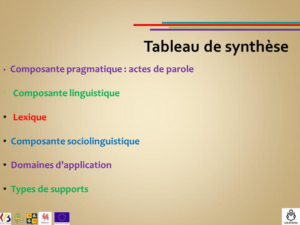 Composante pragmatique : actes de parole Composante linguistique Lexique Composante sociolinguistique Domaines d'application Types de supports Tableau de synthèse