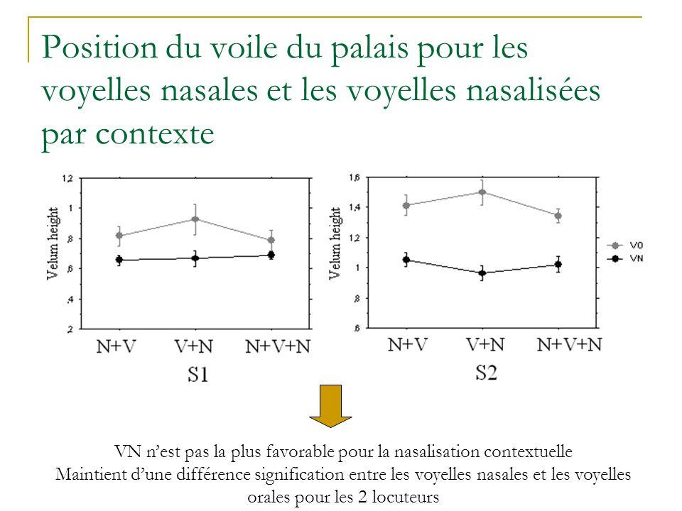 Position du voile du palais pour les voyelles nasales et les voyelles nasalisées par contexte VN n'est pas la plus favorable pour la nasalisation contextuelle Maintient d'une différence signification entre les voyelles nasales et les voyelles orales pour les 2 locuteurs