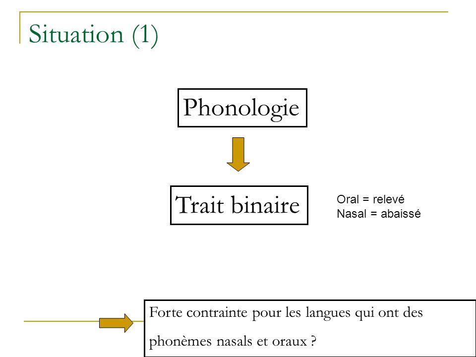Situation (1) Phonologie Trait binaire Oral = relevé Nasal = abaissé Forte contrainte pour les langues qui ont des phonèmes nasals et oraux ?