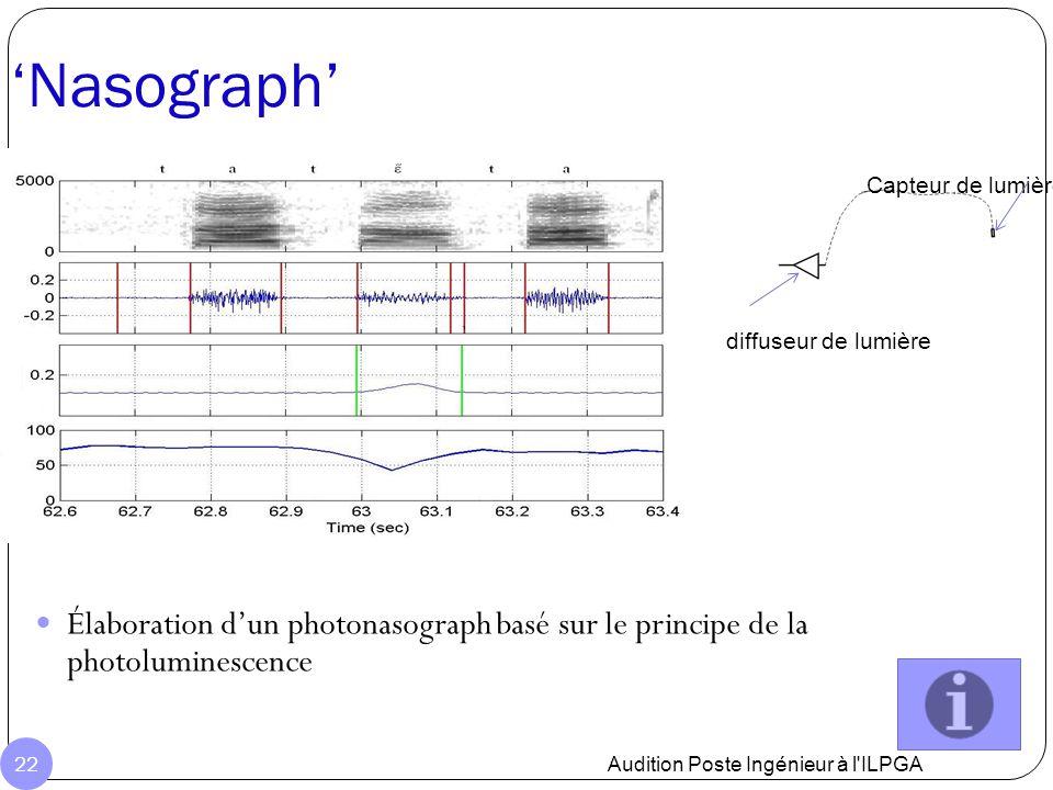 'Nasograph' Audition Poste Ingénieur à l'ILPGA 22 Capteur de lumière diffuseur de lumière Élaboration d'un photonasograph basé sur le principe de la p