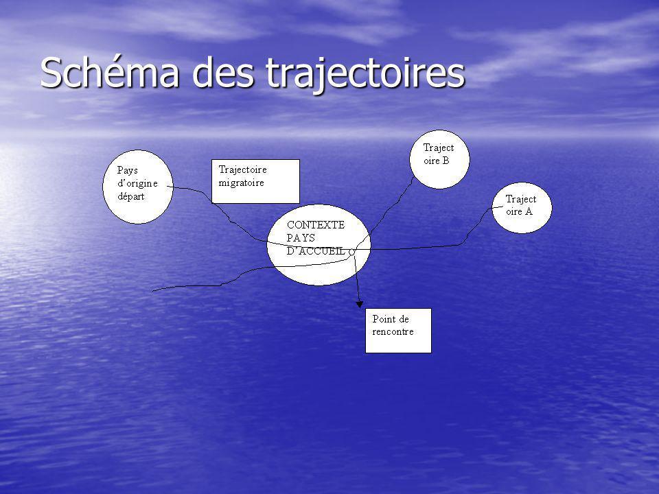 Schéma des trajectoires