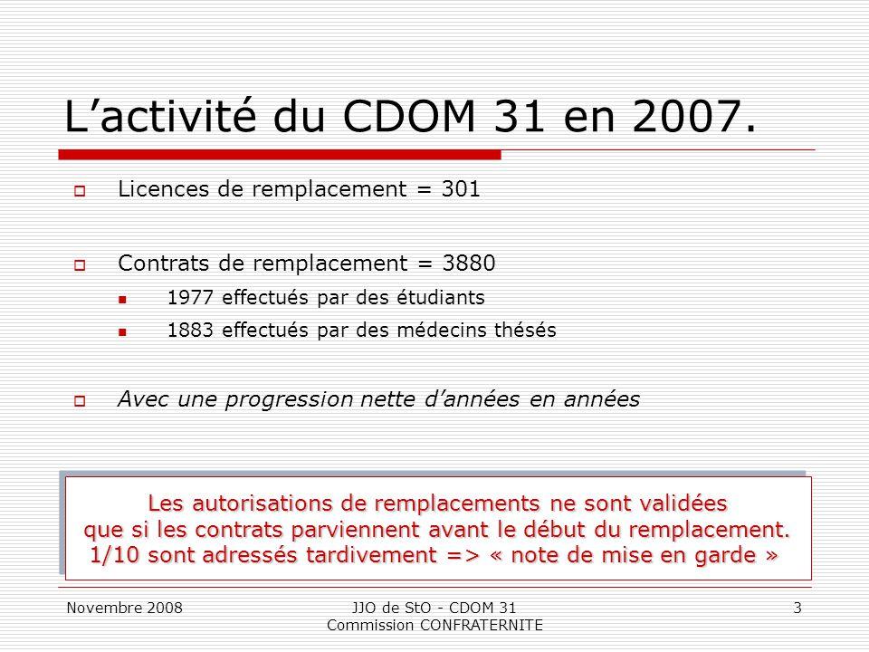Novembre 2008JJO de StO - CDOM 31 Commission CONFRATERNITE 3 L'activité du CDOM 31 en 2007.  Licences de remplacement = 301  Contrats de remplacemen