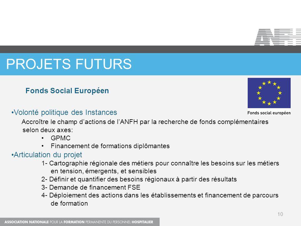 PROJETS FUTURS 10 Volonté politique des Instances Accroître le champ d'actions de l'ANFH par la recherche de fonds complémentaires selon deux axes: GP