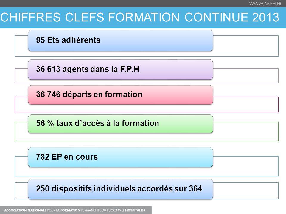 CHIFFRES CLEFS FORMATION CONTINUE 2013 95 Ets adhérents 36 613 agents dans la F.P.H 36 746 départs en formation 56 % taux d'accès à la formation 782 E