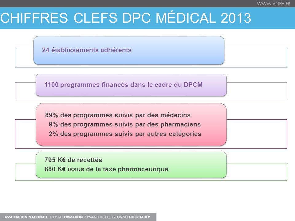 CHIFFRES CLEFS DPC MÉDICAL 2013 24 établissements adhérents 1100 programmes financés dans le cadre du DPCM 89% des programmes suivis par des médecins
