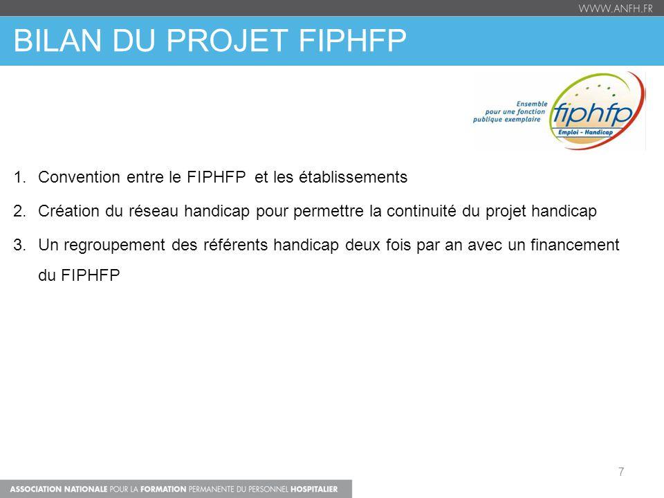 BILAN DU PROJET FIPHFP 1.Convention entre le FIPHFP et les établissements 2.Création du réseau handicap pour permettre la continuité du projet handica