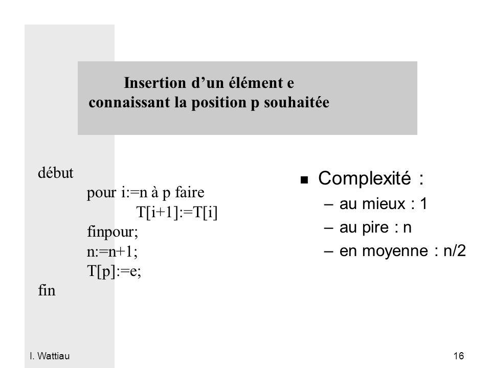 I. Wattiau 16 Insertion d'un élément e connaissant la position p souhaitée début pour i:=n à p faire T[i+1]:=T[i] finpour; n:=n+1; T[p]:=e; fin n Comp