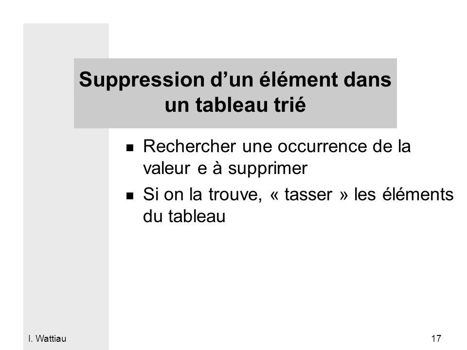 I. Wattiau 17 Suppression d'un élément dans un tableau trié n Rechercher une occurrence de la valeur e à supprimer n Si on la trouve, « tasser » les é