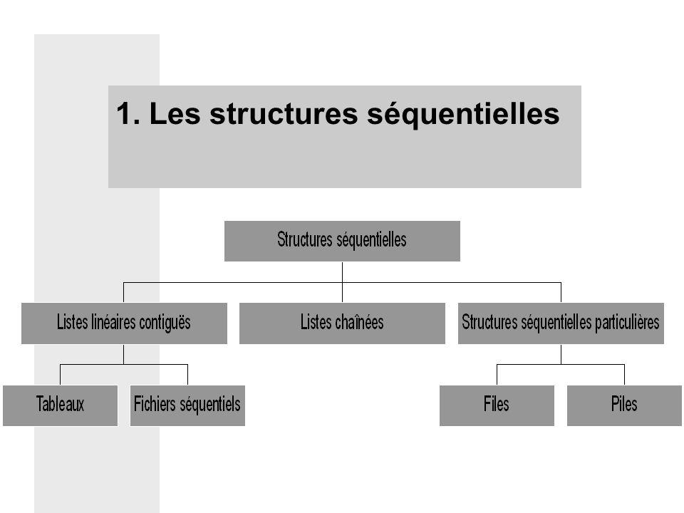 1. Les structures séquentielles
