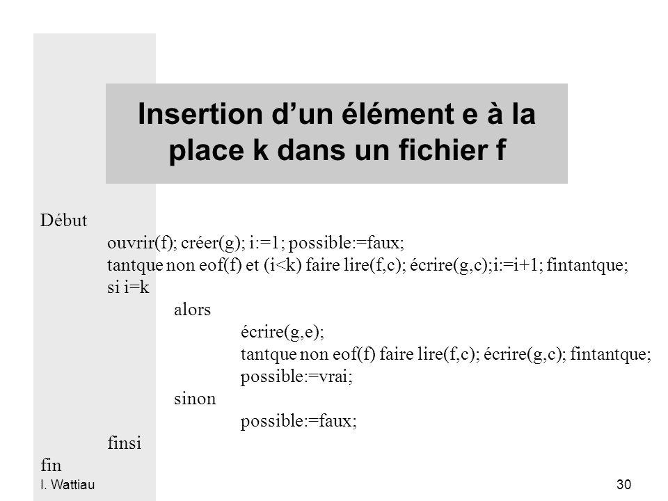 I. Wattiau 30 Insertion d'un élément e à la place k dans un fichier f Début ouvrir(f); créer(g); i:=1; possible:=faux; tantque non eof(f) et (i<k) fai