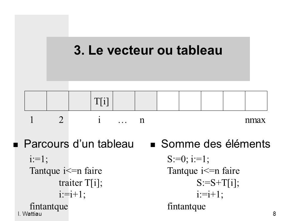 I. Wattiau 8 3. Le vecteur ou tableau T[i] 12 i… n nmax i:=1; Tantque i<=n faire traiter T[i]; i:=i+1; fintantque n Parcours d'un tableau n Somme des