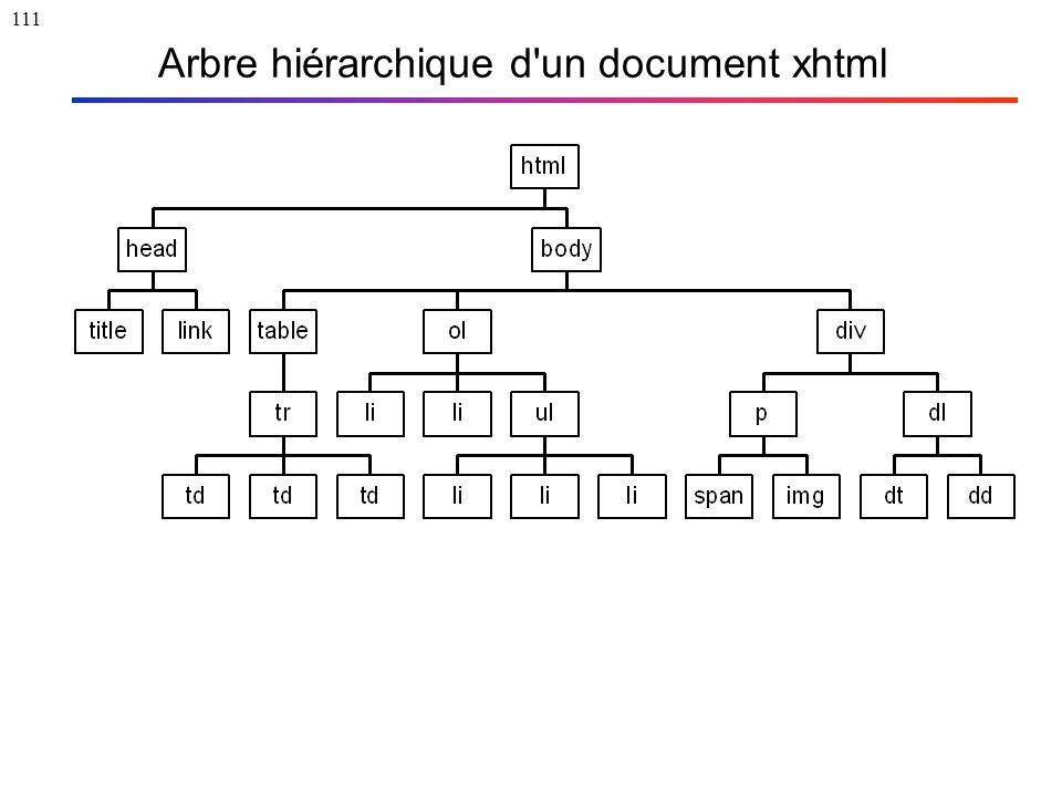 111 Arbre hiérarchique d'un document xhtml