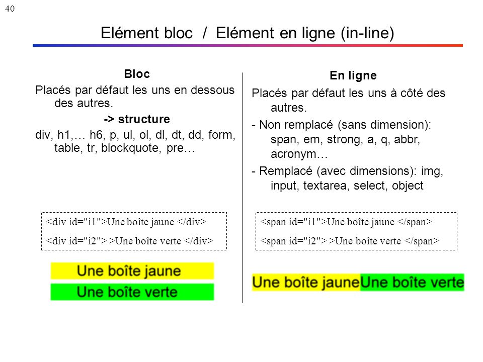 40 Elément bloc / Elément en ligne (in-line) Bloc Placés par défaut les uns en dessous des autres. -> structure div, h1,… h6, p, ul, ol, dl, dt, dd, f