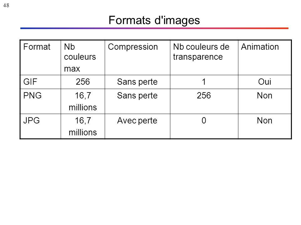 48 Formats d'images FormatNb couleurs max CompressionNb couleurs de transparence Animation GIF256Sans perte1Oui PNG16,7 millions Sans perte256Non JPG1