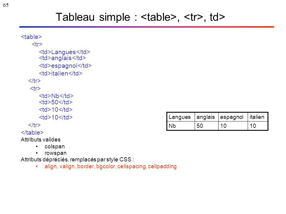65 Tableau simple :,, td> Langues anglais espagnol italien Nb 50 10 Attributs valides colspan rowspan Attributs dépréciés, remplacés par style CSS : a
