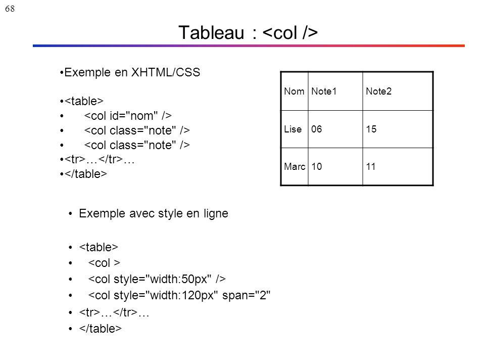 68 Tableau : Exemple en XHTML/CSS … … NomNote1Note2 Lise0615 Marc1011 Exemple avec style en ligne <col style=