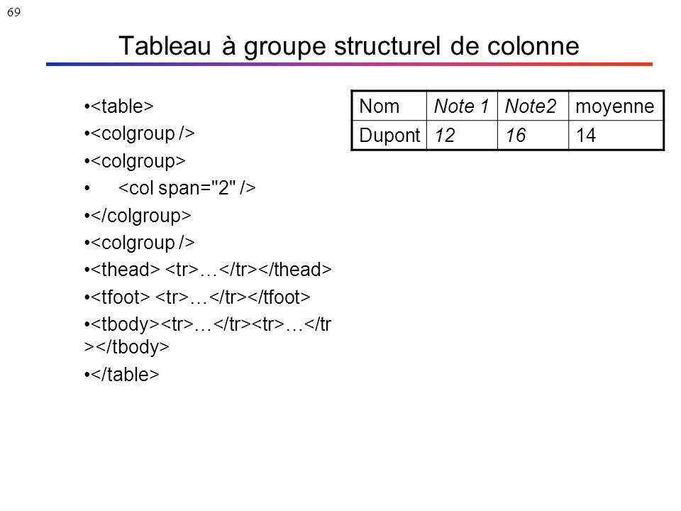 69 Tableau à groupe structurel de colonne … … … NomNote 1Note2moyenne Dupont121614