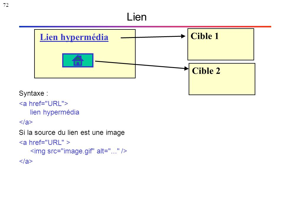 72 Syntaxe : lien hypermédia Si la source du lien est une image Lien Lien hypermédia Cible 1 Cible 2