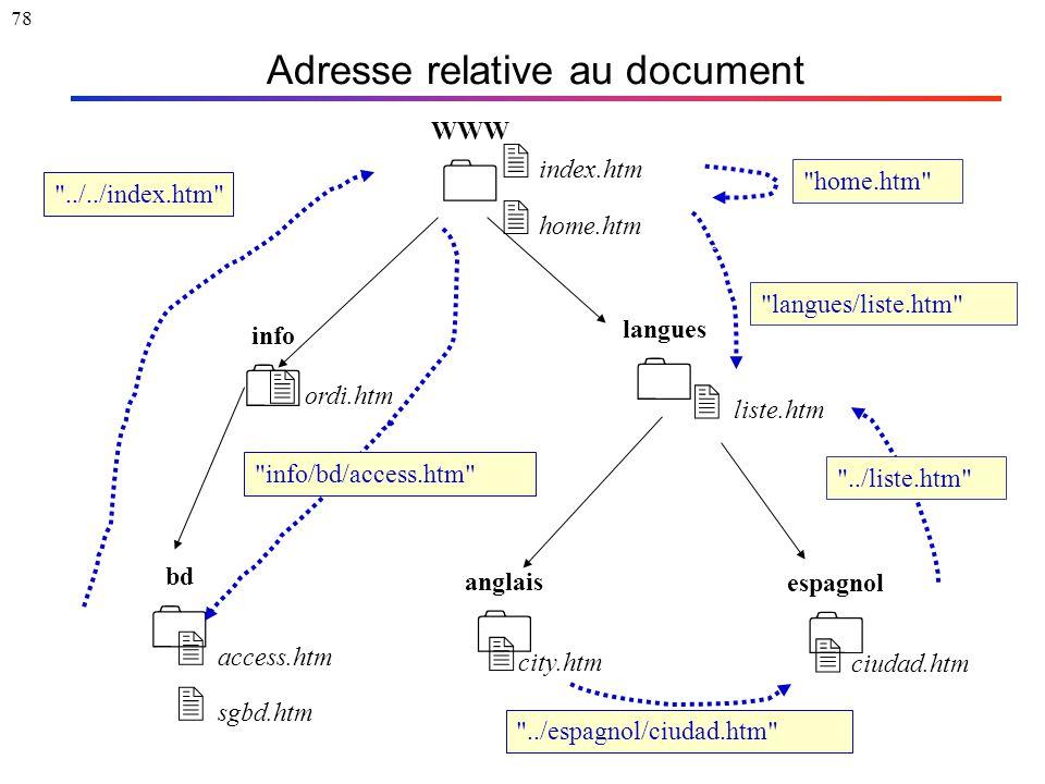 78 Adresse relative au document WWW  langues  info  espagnol  anglais  bd   access.htm  sgbd.htm  ciudad.htm  index.htm  home.htm
