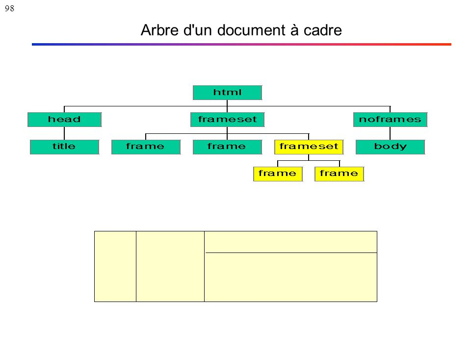98 Arbre d'un document à cadre
