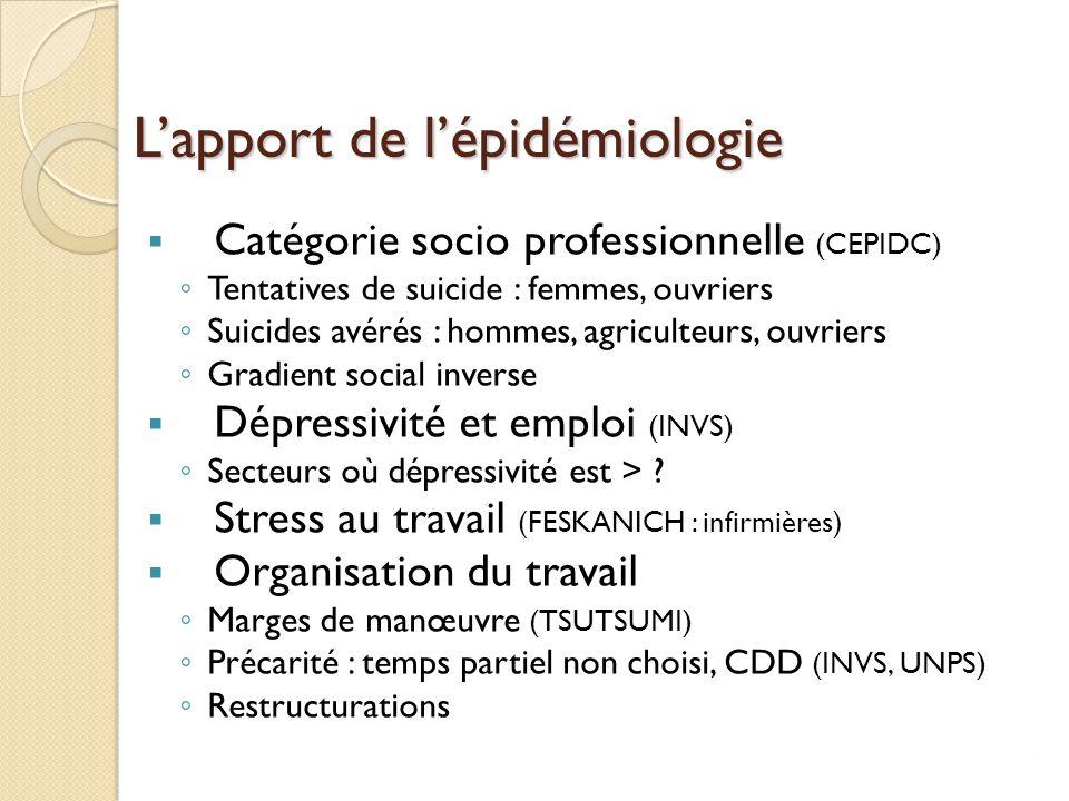 L'apport de l'épidémiologie  Catégorie socio professionnelle (CEPIDC) ◦ Tentatives de suicide : femmes, ouvriers ◦ Suicides avérés : hommes, agricult