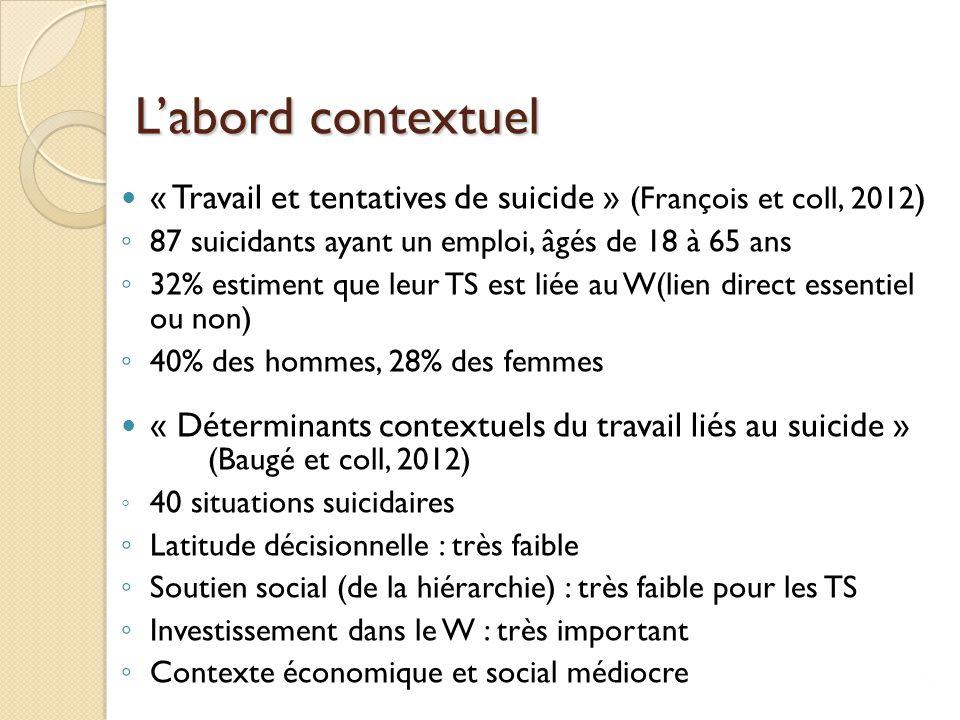 L'abord contextuel « Travail et tentatives de suicide » (François et coll, 2012 ) ◦ 87 suicidants ayant un emploi, âgés de 18 à 65 ans ◦ 32% estiment