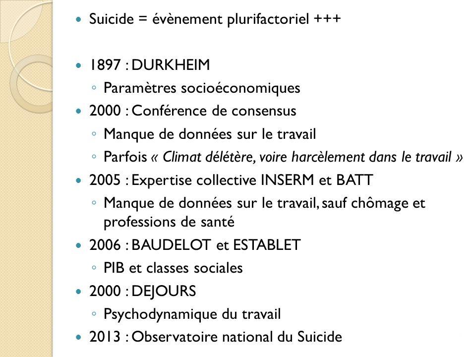 Suicide = évènement plurifactoriel +++ 1897 : DURKHEIM ◦ Paramètres socioéconomiques 2000 : Conférence de consensus ◦ Manque de données sur le travail