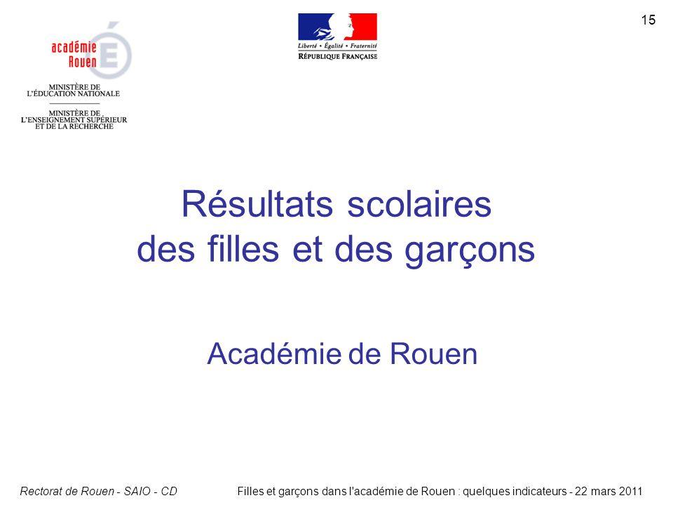 Rectorat de Rouen - SAIO - CD 15 Filles et garçons dans l'académie de Rouen : quelques indicateurs - 22 mars 2011 Résultats scolaires des filles et de