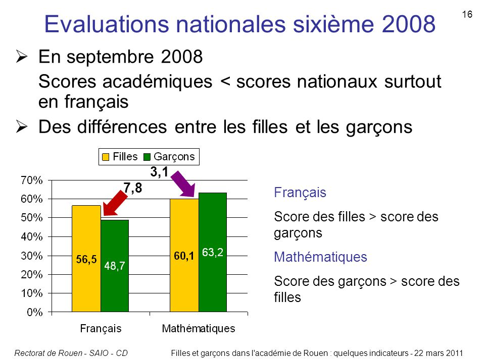 Rectorat de Rouen - SAIO - CD 16 Filles et garçons dans l'académie de Rouen : quelques indicateurs - 22 mars 2011 Evaluations nationales sixième 2008