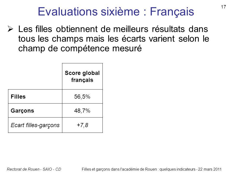 Rectorat de Rouen - SAIO - CD 17 Filles et garçons dans l'académie de Rouen : quelques indicateurs - 22 mars 2011 Evaluations sixième : Français Score