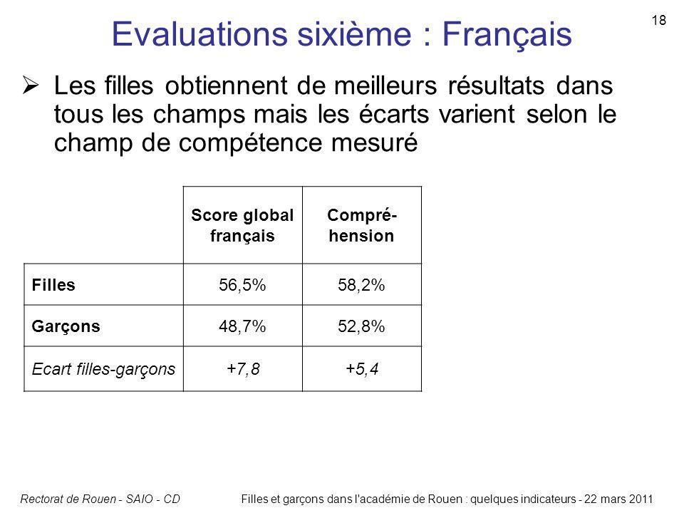 Rectorat de Rouen - SAIO - CD 18 Filles et garçons dans l'académie de Rouen : quelques indicateurs - 22 mars 2011 Evaluations sixième : Français Score