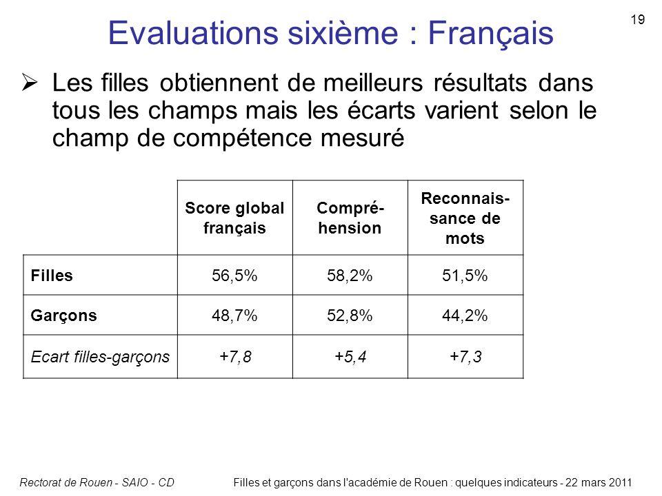 Rectorat de Rouen - SAIO - CD 19 Filles et garçons dans l'académie de Rouen : quelques indicateurs - 22 mars 2011 Evaluations sixième : Français Score
