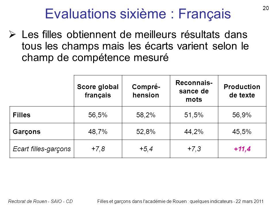 Rectorat de Rouen - SAIO - CD 20 Filles et garçons dans l'académie de Rouen : quelques indicateurs - 22 mars 2011 Evaluations sixième : Français Score