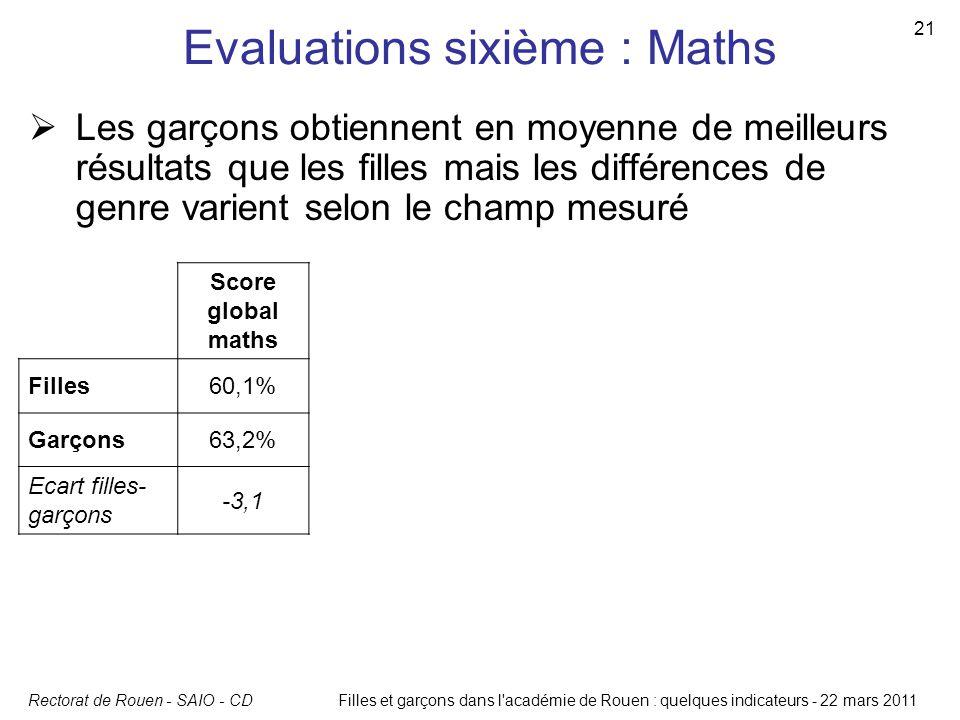 Rectorat de Rouen - SAIO - CD 21 Filles et garçons dans l'académie de Rouen : quelques indicateurs - 22 mars 2011 Evaluations sixième : Maths  Les ga