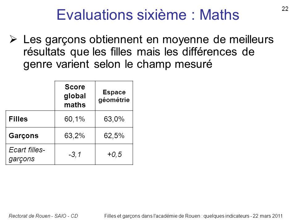 Rectorat de Rouen - SAIO - CD 22 Filles et garçons dans l'académie de Rouen : quelques indicateurs - 22 mars 2011 Evaluations sixième : Maths Score gl