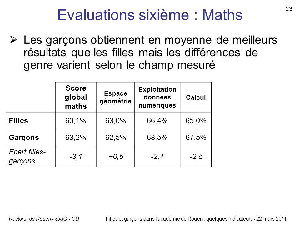 Rectorat de Rouen - SAIO - CD 23 Filles et garçons dans l'académie de Rouen : quelques indicateurs - 22 mars 2011 Evaluations sixième : Maths Score gl