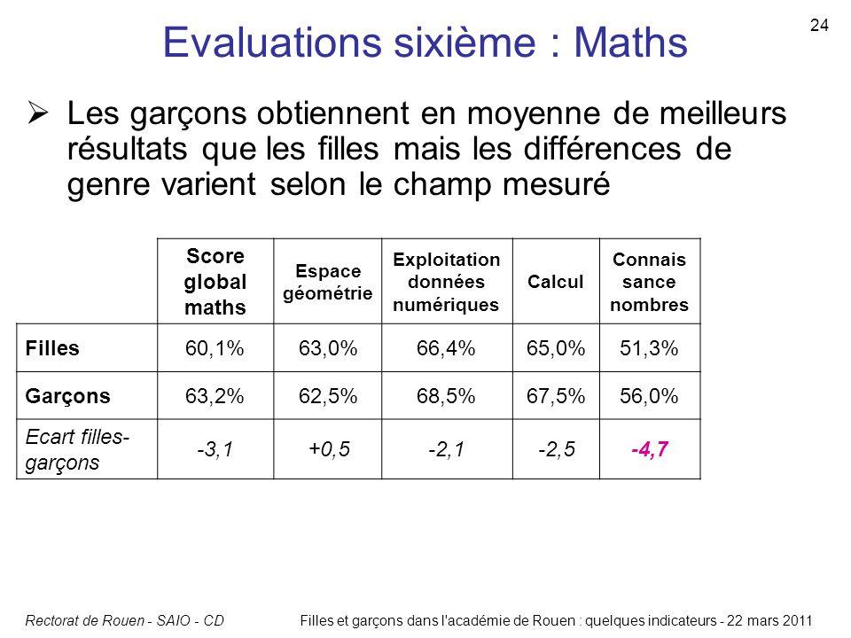 Rectorat de Rouen - SAIO - CD 24 Filles et garçons dans l'académie de Rouen : quelques indicateurs - 22 mars 2011 Evaluations sixième : Maths Score gl