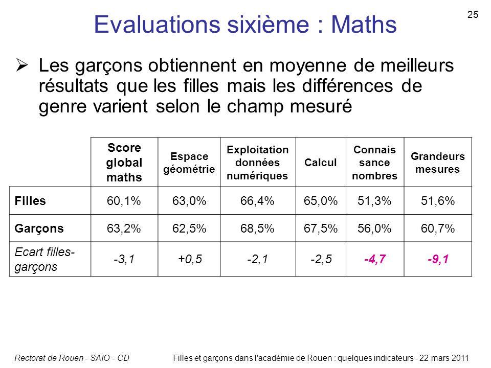 Rectorat de Rouen - SAIO - CD 25 Filles et garçons dans l'académie de Rouen : quelques indicateurs - 22 mars 2011 Evaluations sixième : Maths Score gl