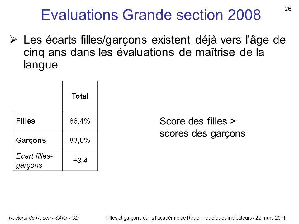 Rectorat de Rouen - SAIO - CD 26 Filles et garçons dans l'académie de Rouen : quelques indicateurs - 22 mars 2011 Evaluations Grande section 2008  Le